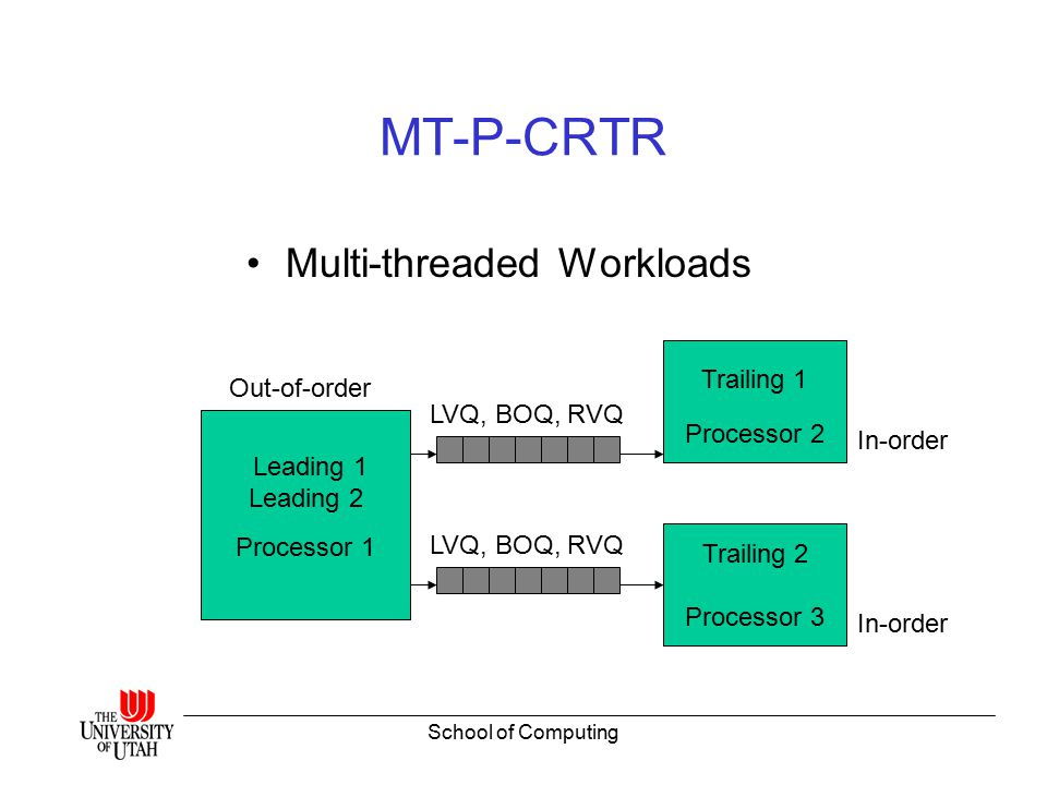 School of Computing MT-P-CRTR Multi-threaded Workloads Processor 1 Processor 2 LVQ, BOQ, RVQ Leading 1 Leading 2 Trailing 1 Out-of-order In-order Processor 3 Trailing 2 In-order LVQ, BOQ, RVQ