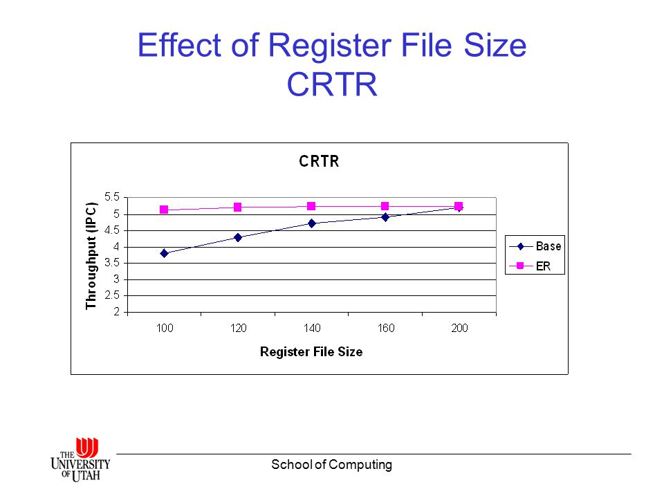School of Computing Effect of Register File Size CRTR