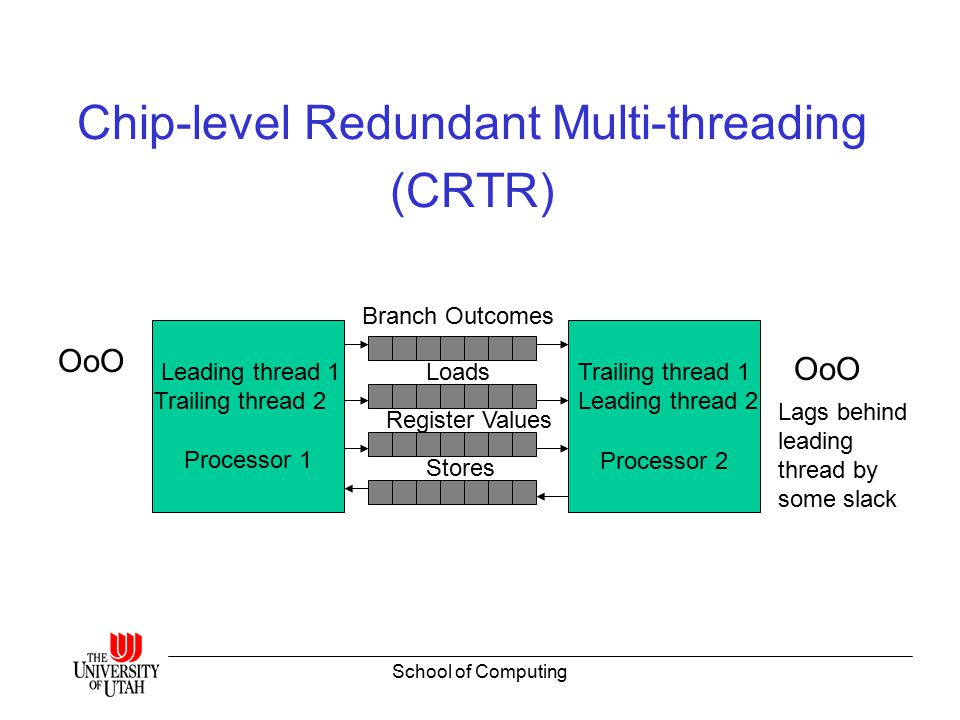 School of Computing Chip-level Redundant Multi-threading (CRTR) Processor 1Processor 2 Branch Outcomes Loads Register Values Stores Leading thread 1 Trailing thread 2 Trailing thread 1 Leading thread 2 OoO Lags behind leading thread by some slack