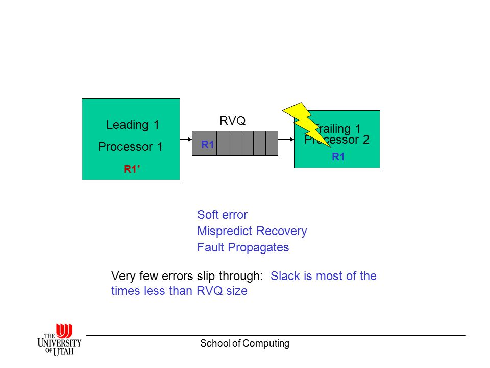 School of Computing Our Approach RMT processor has duplicate register value state in RVQ/trailer's state Improve Register file efficiency using Eager Register Release Smaller Register file size can deliver same performance using above technique –Reduced power –Increased reliability – ECC less expensive –Potentially faster clock speed