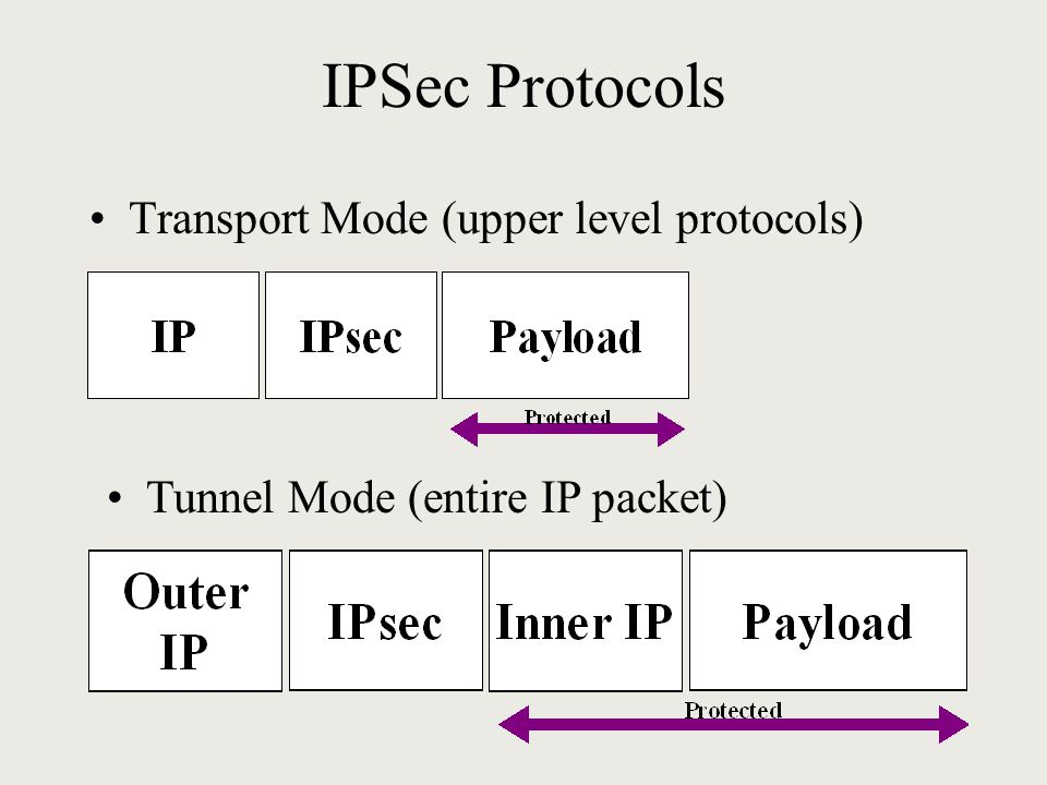 IPSec Protocols Transport Mode (upper level protocols) Tunnel Mode (entire IP packet)