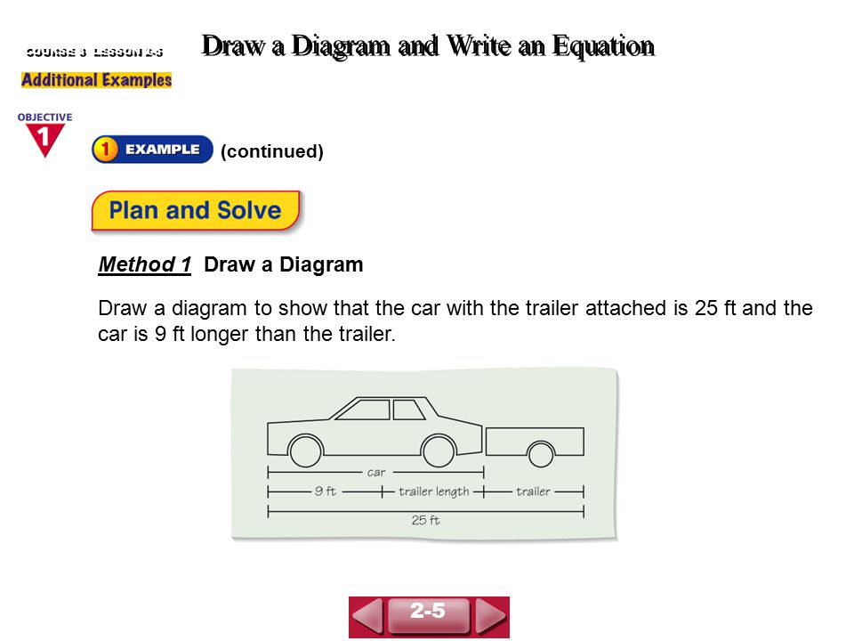 (continued) Draw a Diagram and Write an Equation COURSE 3 LESSON 2-5 Method 1 Draw a Diagram Draw a diagram to show that the car with the trailer attached is 25 ft and the car is 9 ft longer than the trailer.