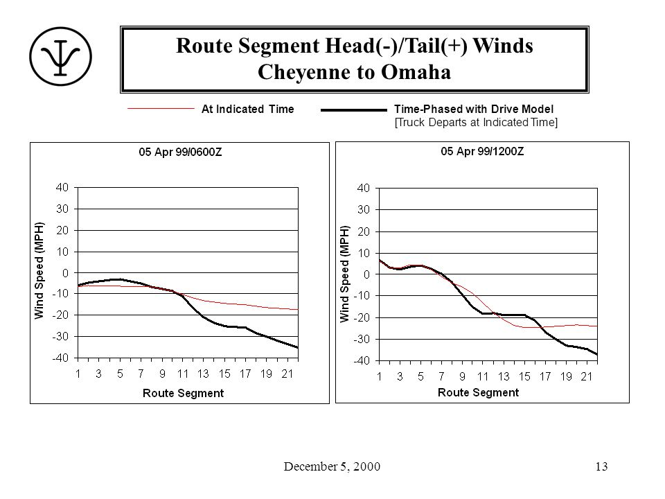 December 5, 200014 Route Segment Head(-)/Tail(+) Winds Cheyenne to Omaha At Indicated Time Time-Phased with Drive Model [Truck Departs at Indicated Time]