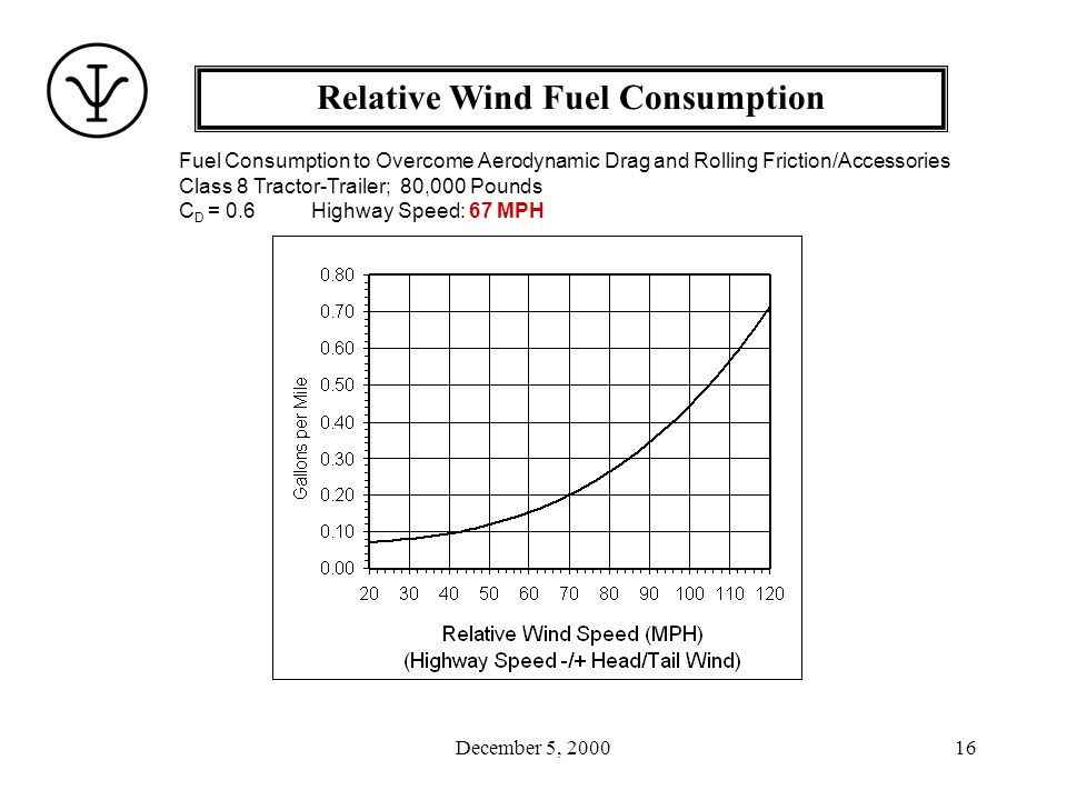 December 5, 200016 Relative Wind Fuel Consumption Fuel Consumption to Overcome Aerodynamic Drag and Rolling Friction/Accessories Class 8 Tractor-Trailer; 80,000 Pounds C D = 0.6 Highway Speed: 67 MPH