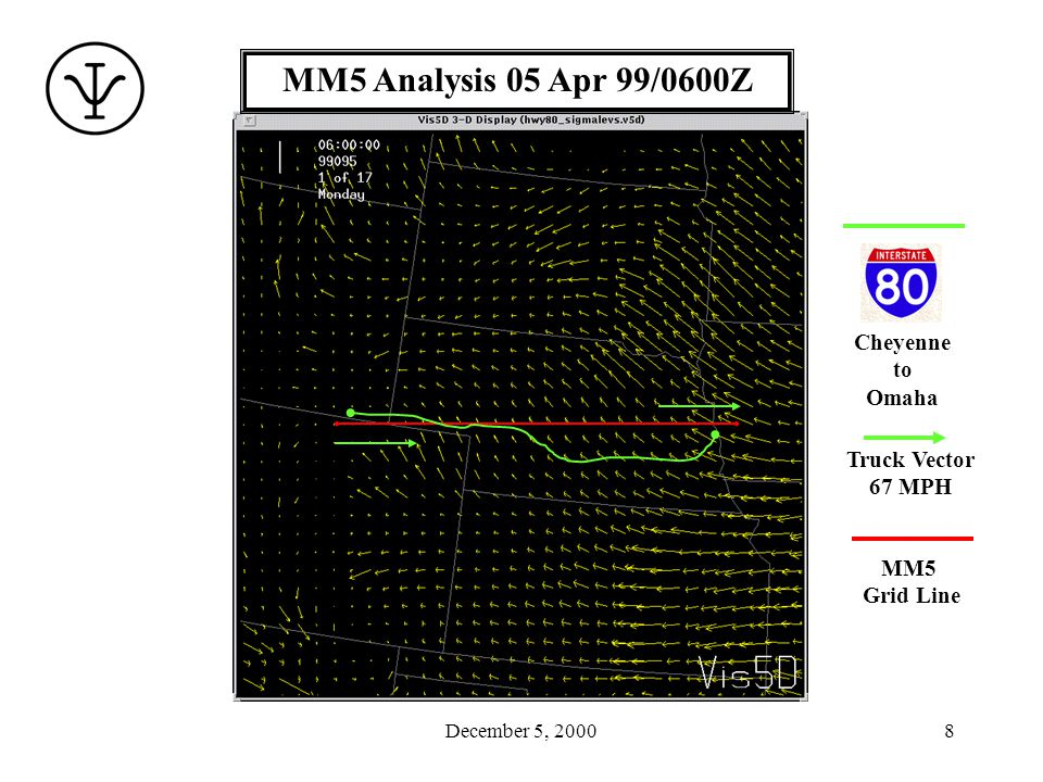 December 5, 20008 MM5 Analysis 05 Apr 99/0600Z MM5 Grid Line Cheyenne to Omaha Truck Vector 67 MPH