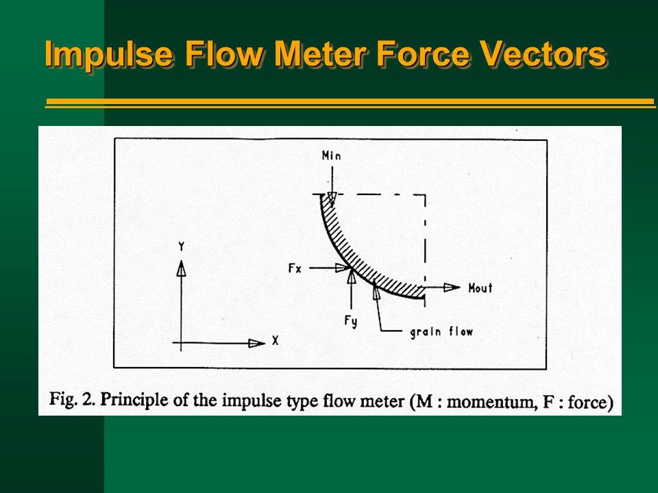Impulse Flow Meter Force Vectors