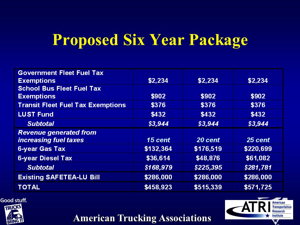 American Trucking Associations Proposed Six Year Package