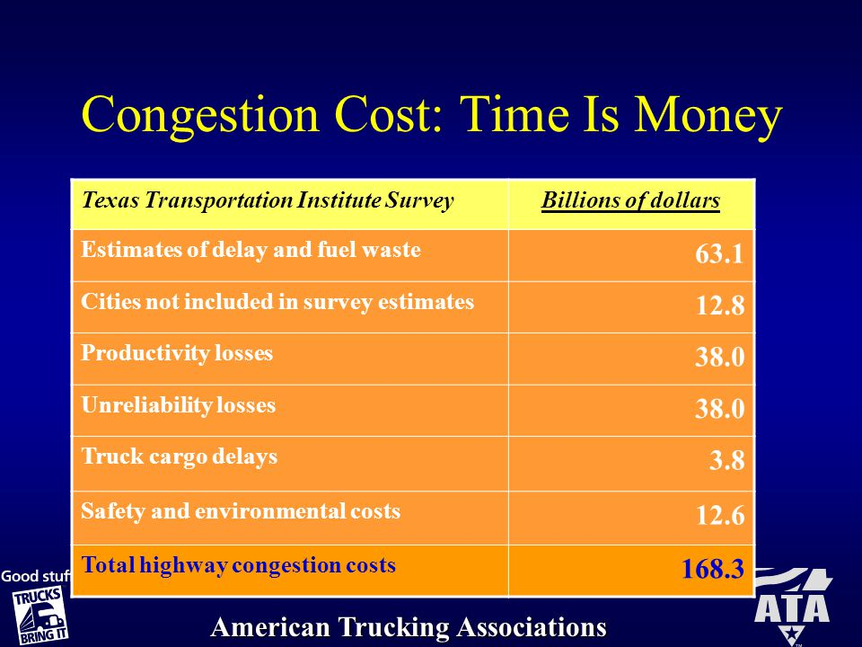 American Trucking Associations Toll System Admin Costs Fiscal YearToll Authority Toll & Related Revenue Toll Operations Costs Costs to Revenue Ratio 2004 New Jersey Turnpike Authority$828,919,609 $251,389,10 130.3% 2005 New York State Thruway Authority$511,200,000 $123,822,15 124.2% 2004 Ohio Turnpike Commission$211,771,000 $46,449,00021.9%