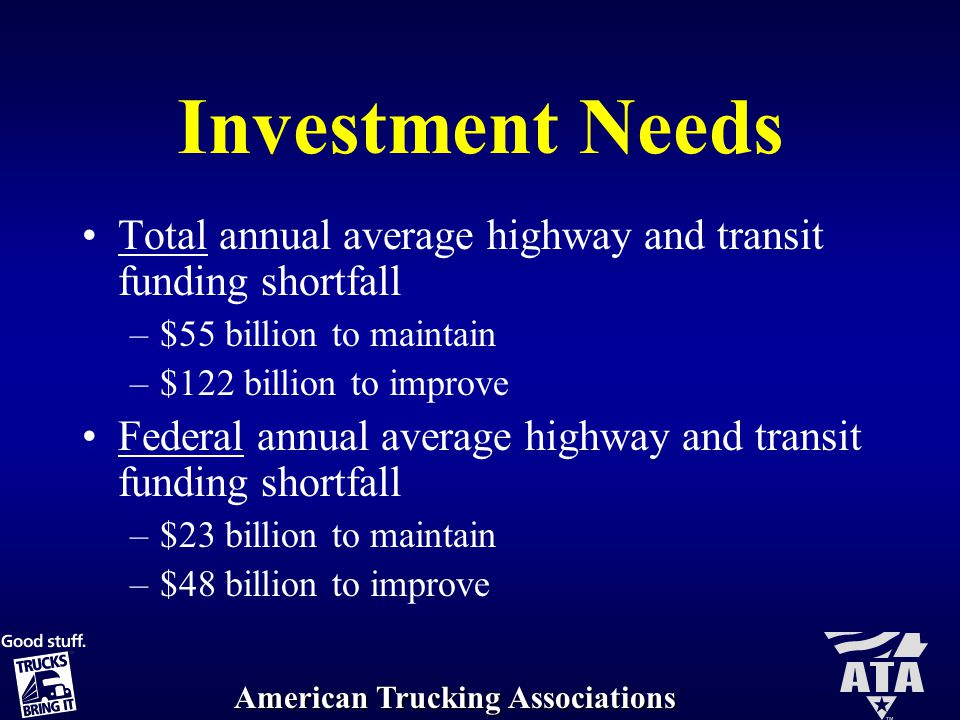 American Trucking Associations Investment Needs Total annual average highway and transit funding shortfall –$55 billion to maintain –$122 billion to improve Federal annual average highway and transit funding shortfall –$23 billion to maintain –$48 billion to improve