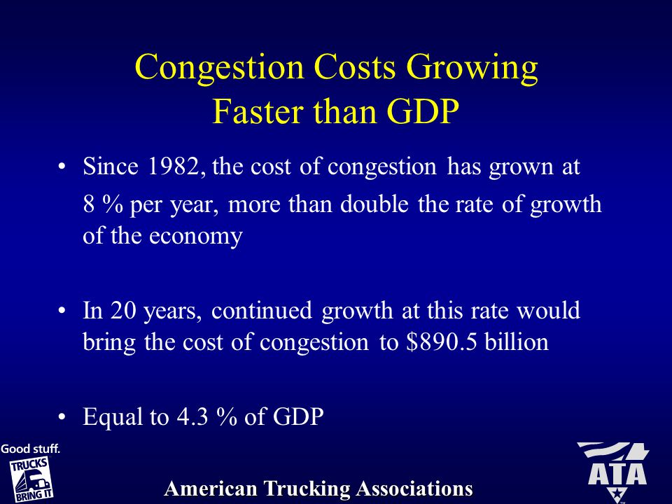 American Trucking Associations Congestion Costs Growing Faster than GDP Since 1982, the cost of congestion has grown at 8 % per year, more than double the rate of growth of the economy In 20 years, continued growth at this rate would bring the cost of congestion to $890.5 billion Equal to 4.3 % of GDP