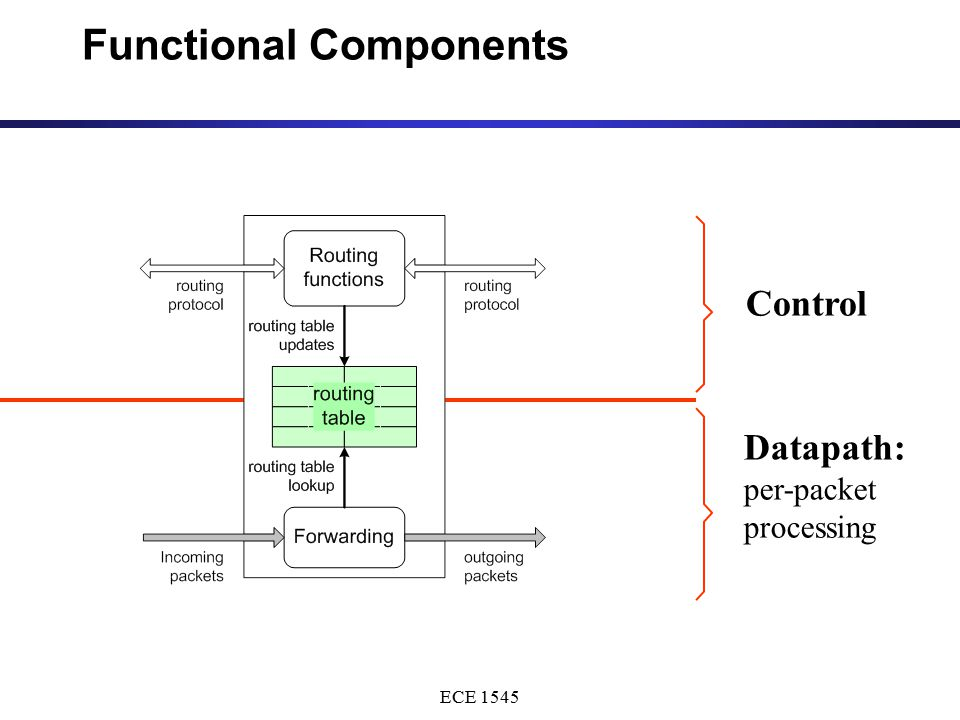 ECE 1545 Functional Components Control Datapath: per-packet processing