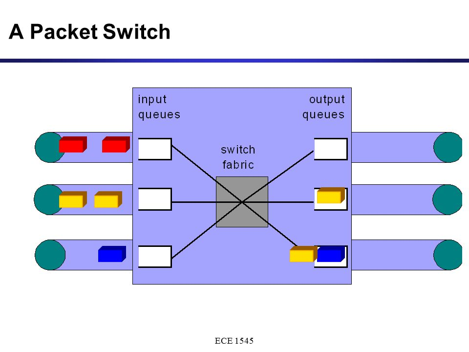 ECE 1545 A Packet Switch