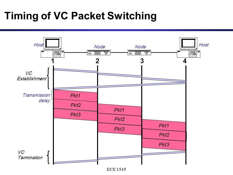 ECE 1545 Pkt1 Pkt2 Pkt3 Pkt1 Pkt2 Pkt3 Timing of VC Packet Switching Pkt1 Pkt2 Pkt3 1234 VC Establishment VC Termination Host Node Transmission delay