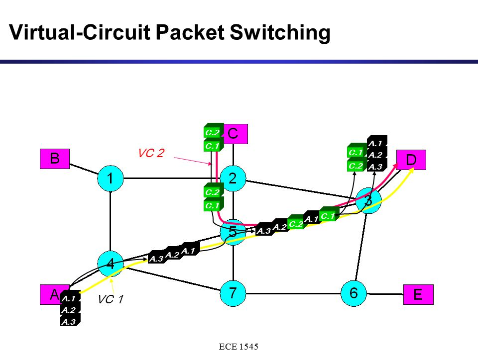 ECE 1545 A.3 A.2 A.1 Virtual-Circuit Packet Switching VC 2 VC 1 C.1 C.2 C.1 C.2 A.3 A.2 A.1 A.3 A.2 A.1 C.1 C.2 A.3 A.2 A.1 A.3 A.2 A.1 A.3 A.2 C.2 A.1 C.1 A.3 A.2 C.2 A.1 C.1 A.3 A.1 C.2 A.3 A.1 A.2 A.3 A.2 A.1 C.1 A.3 A.1 C.2 A.3 A.1 A.2 A.3 A.2 A.1