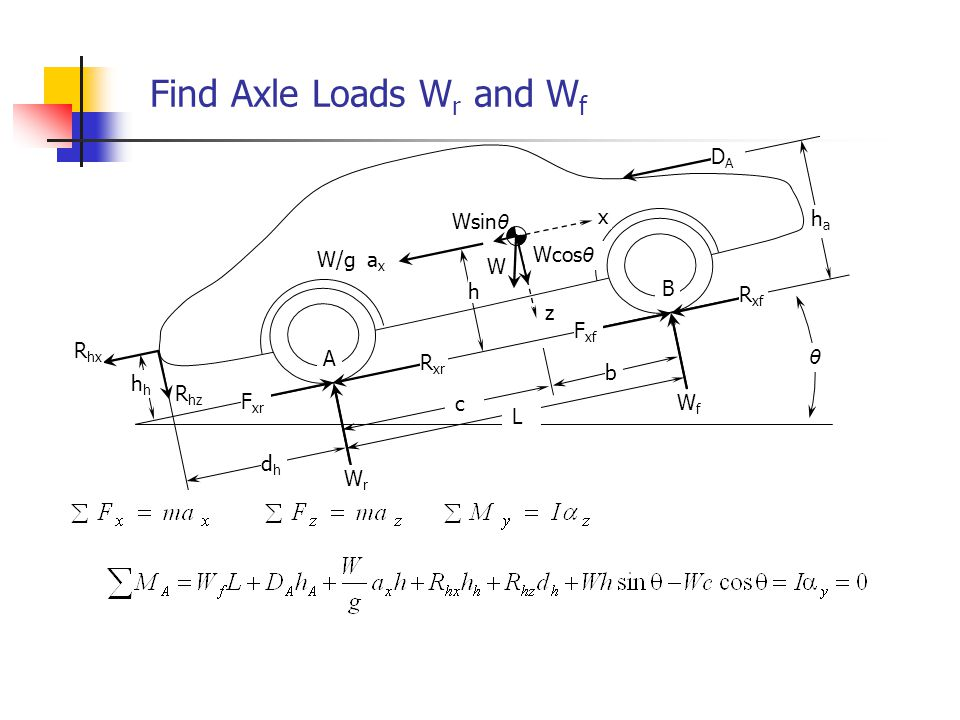 Solving for Axle Load W f Taking moments about point B, we can similarly find W r What happens to axle loads for changes in: 1.Grade.