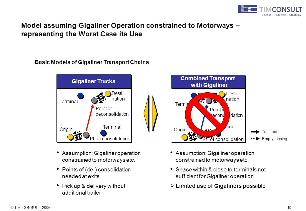 © TIM CONSULT 2006- 10 - Model assuming Gigaliner Operation constrained to Motorways – representing the Worst Case its Use Gigaliner Trucks Desti- nation Origin Point of deconsolidation Basic Models of Gigaliner Transport Chains Terminal Pt.