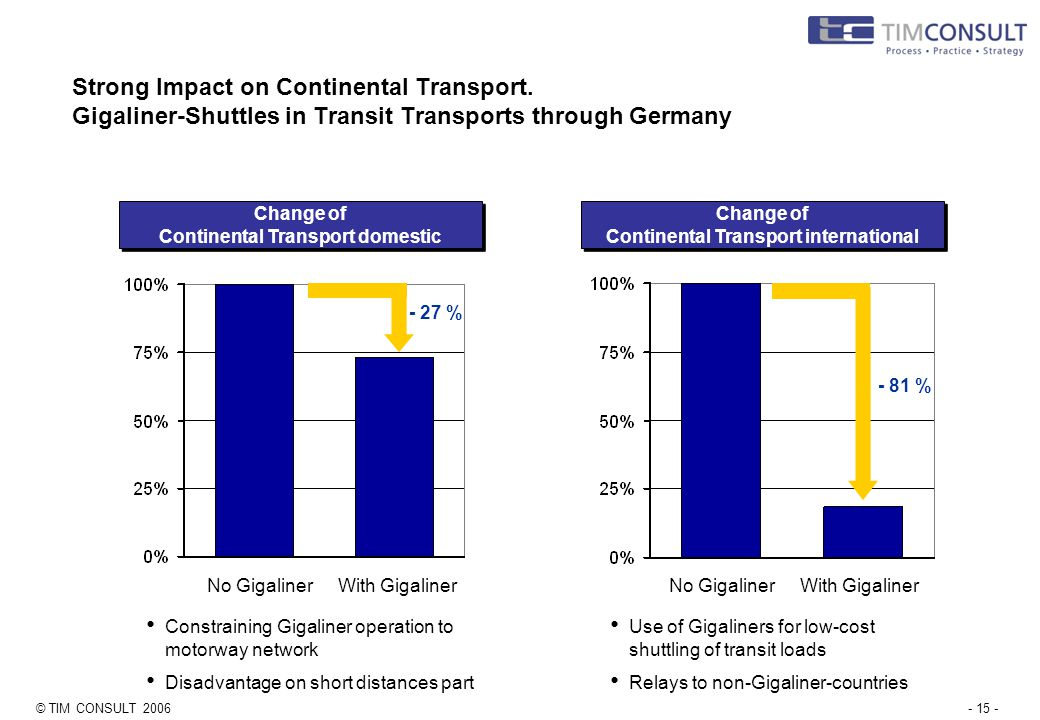 © TIM CONSULT 2006- 15 - No GigalinerWith Gigaliner No GigalinerWith Gigaliner Strong Impact on Continental Transport.