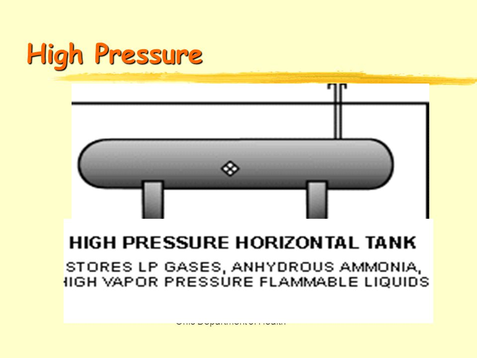 Ohio Department of Health Horizontal above ground tanks
