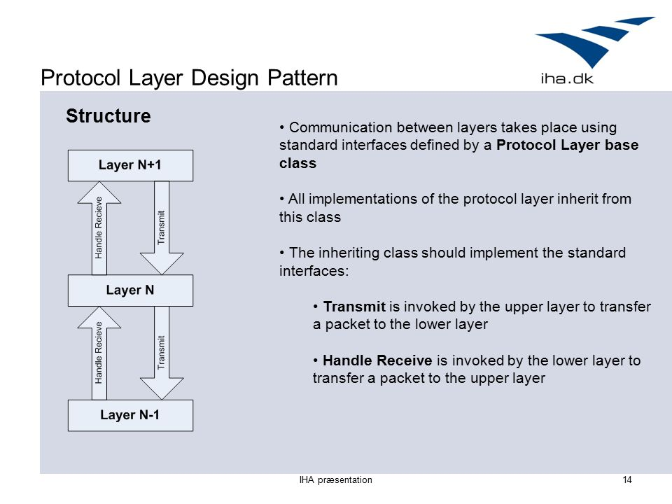 IHA præsentation14 Protocol Layer Design Pattern Structure Communication between layers takes place using standard interfaces defined by a Protocol Layer base class All implementations of the protocol layer inherit from this class The inheriting class should implement the standard interfaces: Transmit is invoked by the upper layer to transfer a packet to the lower layer Handle Receive is invoked by the lower layer to transfer a packet to the upper layer