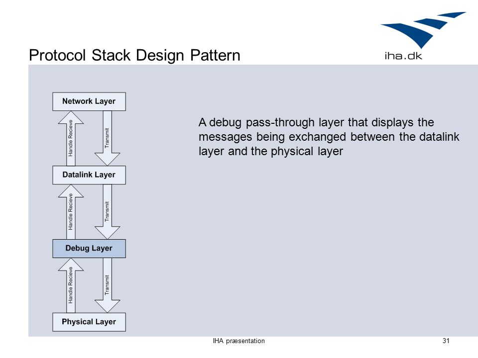 IHA præsentation31 Protocol Stack Design Pattern A debug pass-through layer that displays the messages being exchanged between the datalink layer and the physical layer