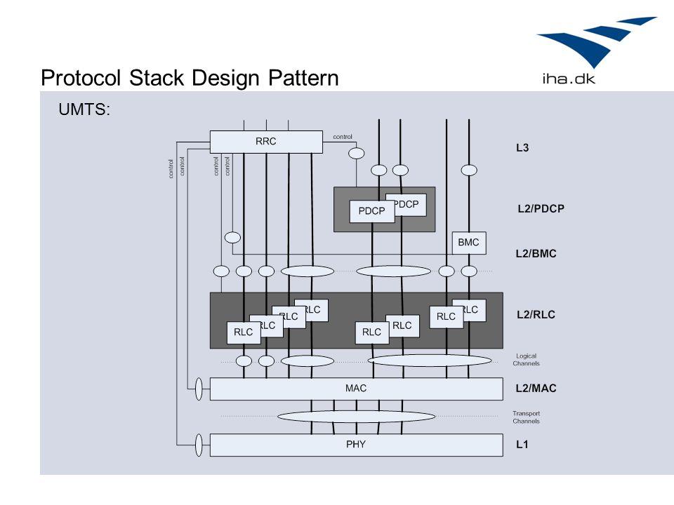 Protocol Stack Design Pattern UMTS: