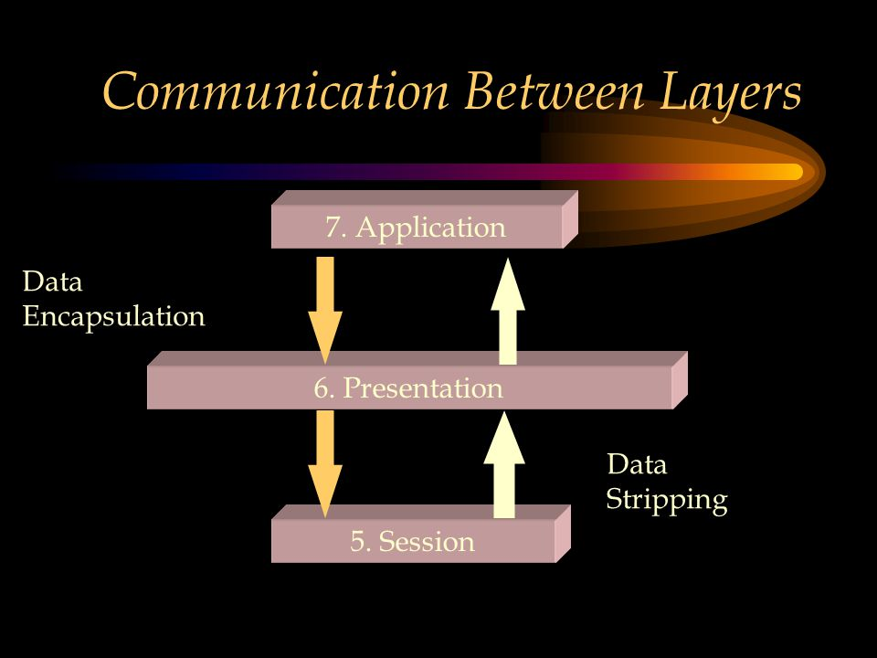 Communication Between Layers 7. Application 6. Presentation 5.