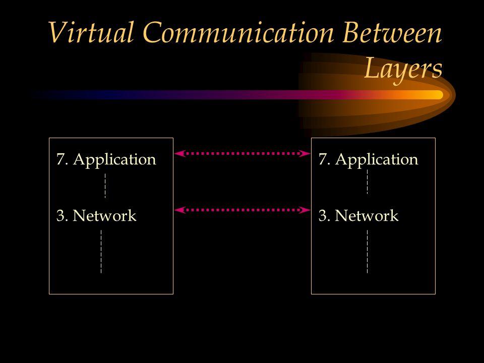 Virtual Communication Between Layers 7. Application 3. Network 7. Application 3. Network