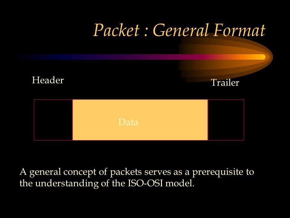 Packet : General Format Header Trailer Data A general concept of packets serves as a prerequisite to the understanding of the ISO-OSI model.
