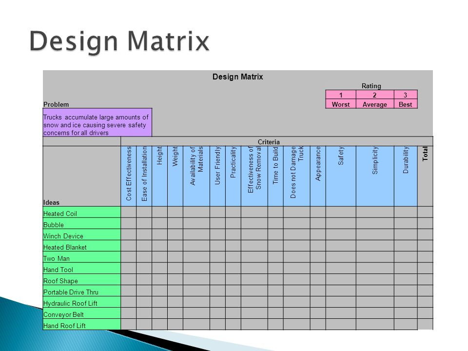 Design Matrix Rating 123 Problem WorstAverageBest Trucks accumulate large amounts of snow and ice causing severe safety concerns for all drivers Criteria Ideas Cost Effectiveness Ease of Installation Height Weight Availability of Materials User Friendly Practicality Effectiveness of Snow Removal Time to Build Does not Damage Truck Appearance Safety Simplicity Durability Total Heated Coil Bubble Winch Device Heated Blanket Two Man Hand Tool Roof Shape Portable Drive Thru Hydraulic Roof Lift Conveyor Belt Hand Roof Lift