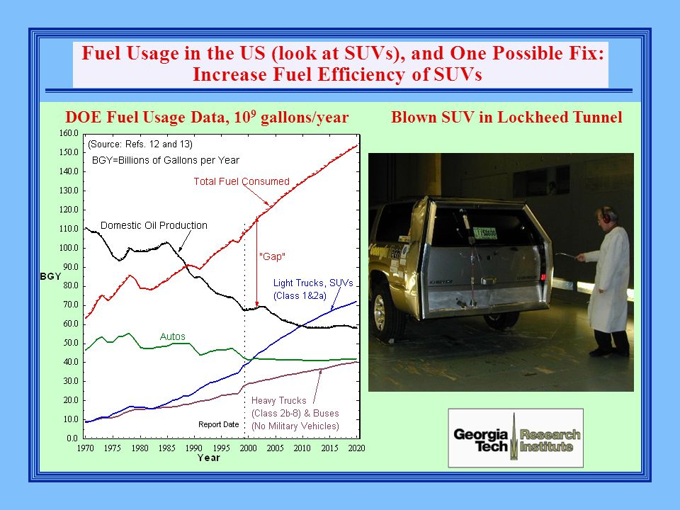 Fuel Usage in the US (look at SUVs), and One Possible Fix: Increase Fuel Efficiency of SUVs DOE Fuel Usage Data, 10 9 gallons/year Blown SUV in Lockheed Tunnel