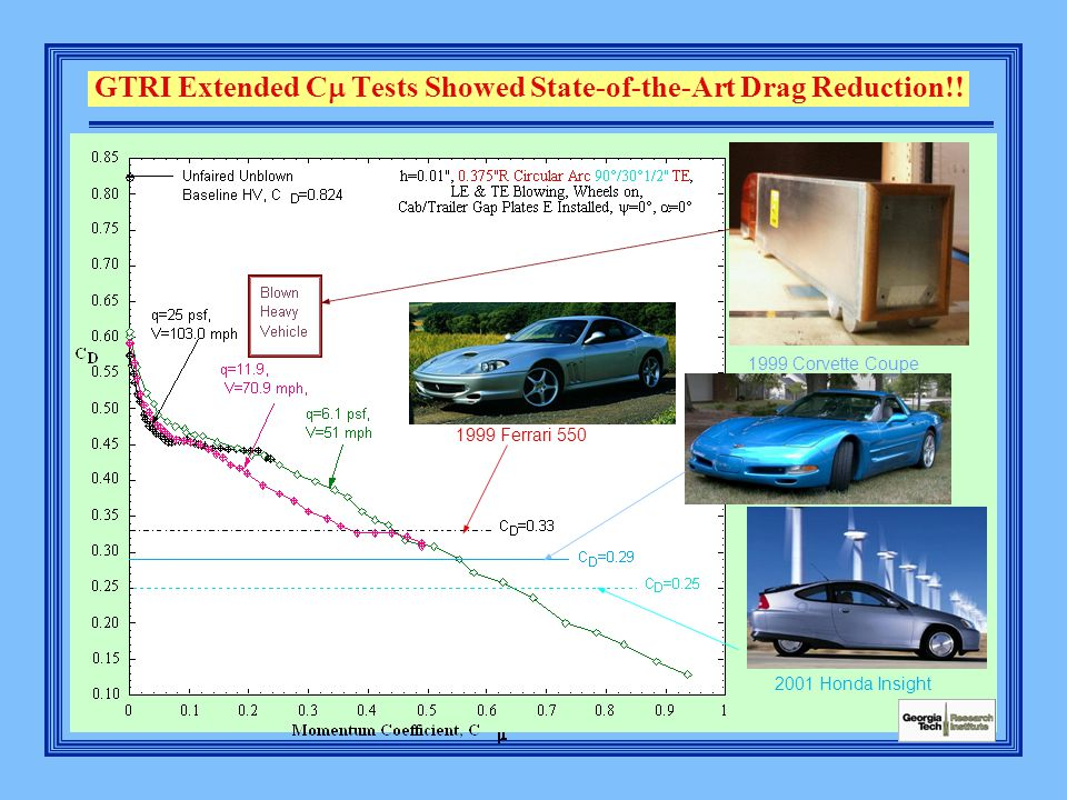 GTRI Extended C  Tests Showed State-of-the-Art Drag Reduction!.
