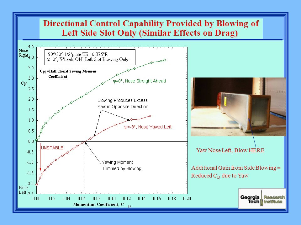Directional Control Capability Provided by Blowing of Left Side Slot Only (Similar Effects on Drag) Additional Gain from Side Blowing = Reduced C D du