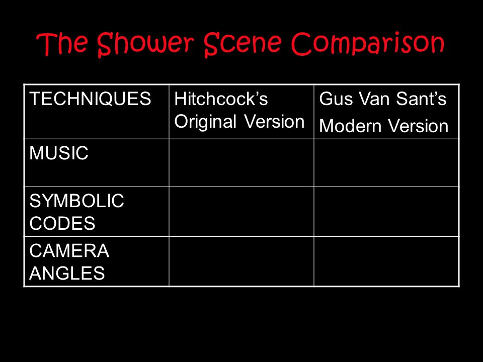 The Shower Scene Comparison TECHNIQUESHitchcock's Original Version Gus Van Sant's Modern Version MUSIC SYMBOLIC CODES CAMERA ANGLES