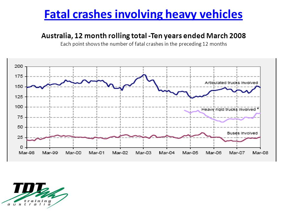 Fatal crashes involving heavy vehicles Australia, 12 month rolling total -Ten years ended March 2008 Each point shows the number of fatal crashes in the preceding 12 months