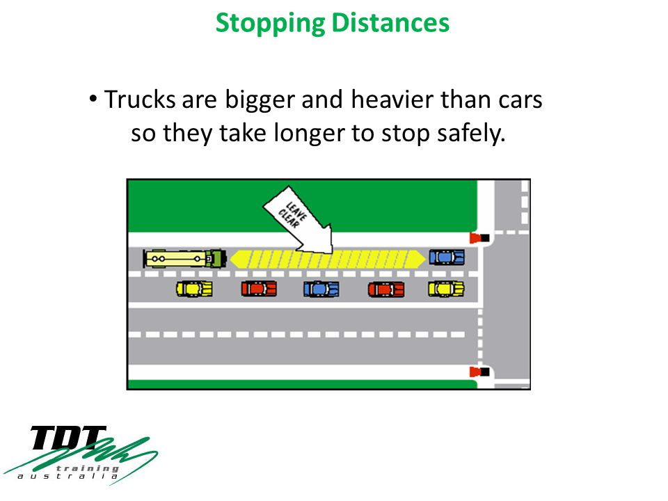 Vehicle SpeedCar (Stopping Distance ) Truck (Stopping Distance) 60km/h 73m83m 70 km/h 91m105m 80 km/h 111m130m 90 km/h 133m156m 100 km/h 157m185m