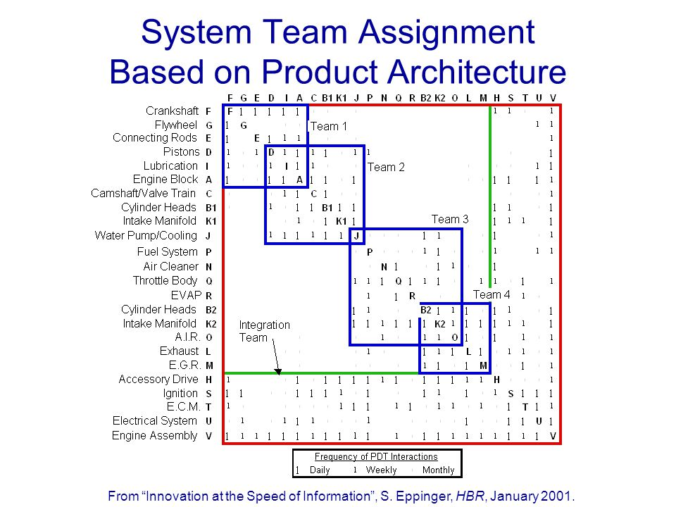 "System Team Assignment Based on Product Architecture From ""Innovation at the Speed of Information"", S. Eppinger, HBR, January 2001."