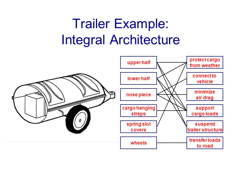 Trailer Example: Integral Architecture upper half lower half nose piece cargo hanging straps spring slot covers wheels protect cargo from weather conn