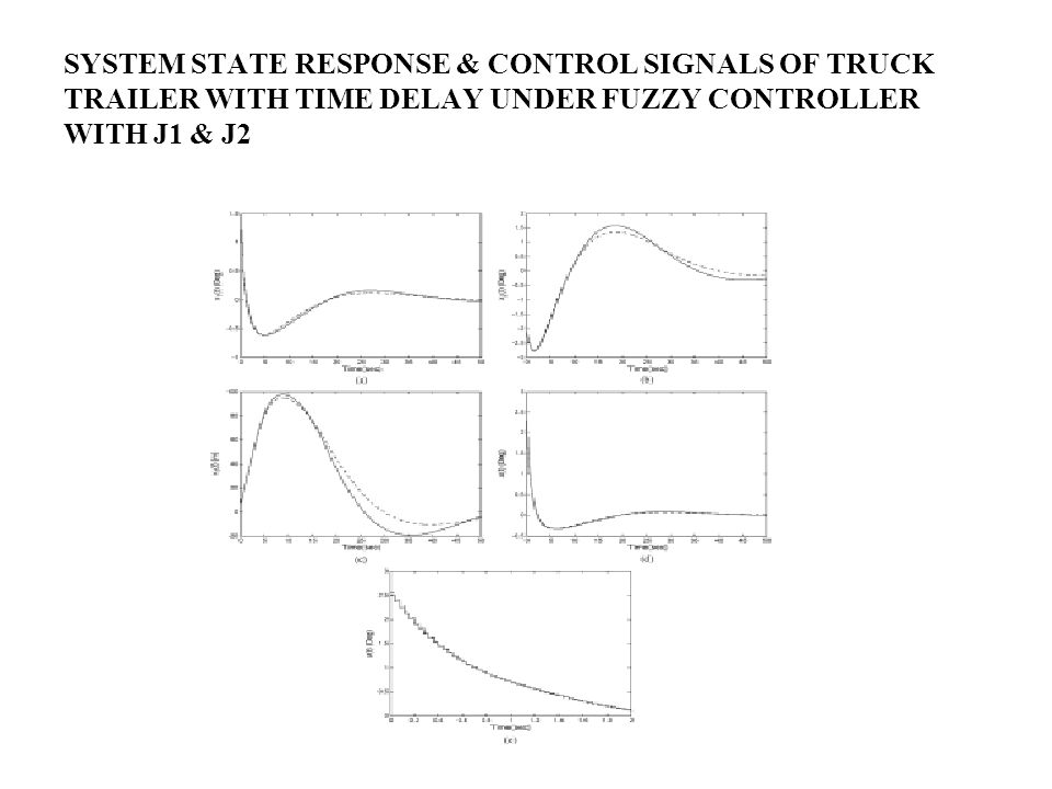 SYSTEM STATE RESPONSE & CONTROL SIGNALS OF TRUCK TRAILER WITH TIME DELAY UNDER FUZZY CONTROLLER WITH J1 & J2