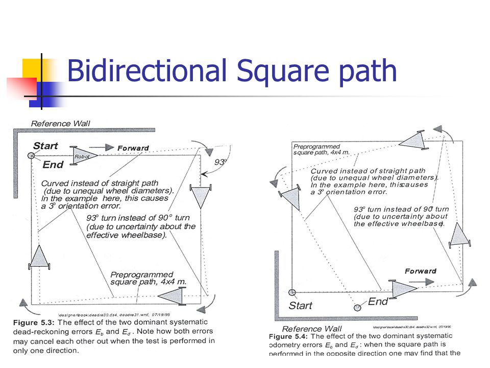 Bidirectional Square path