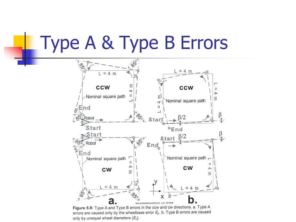 Type A & Type B Errors