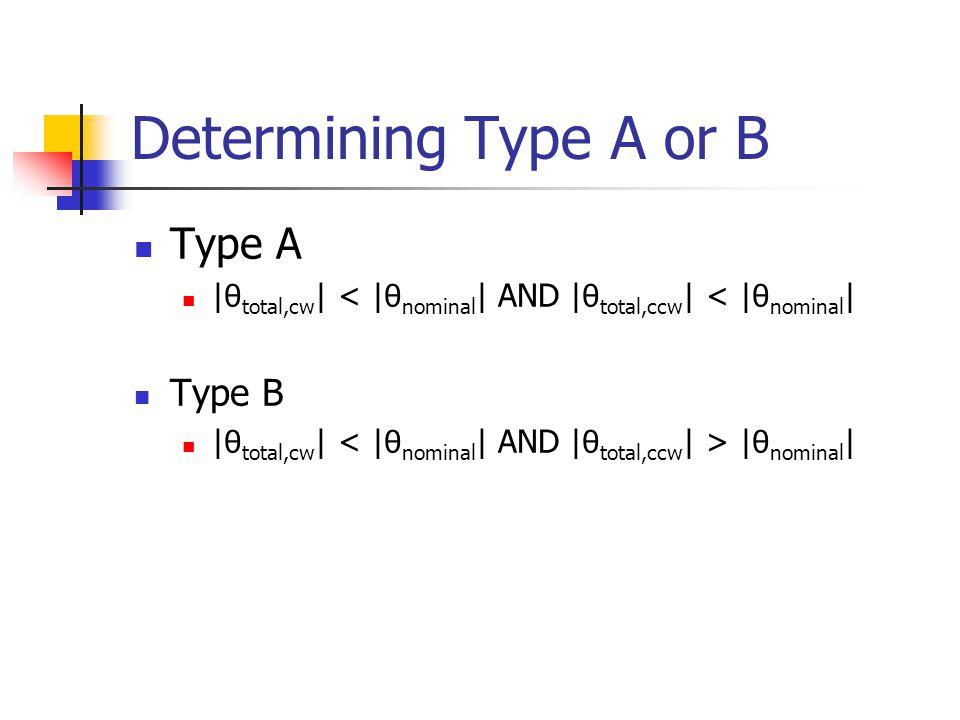 Determining Type A or B Type A | θ total,cw | < | θ nominal | AND | θ total,ccw | < | θ nominal | Type B | θ total,cw | | θ nominal |