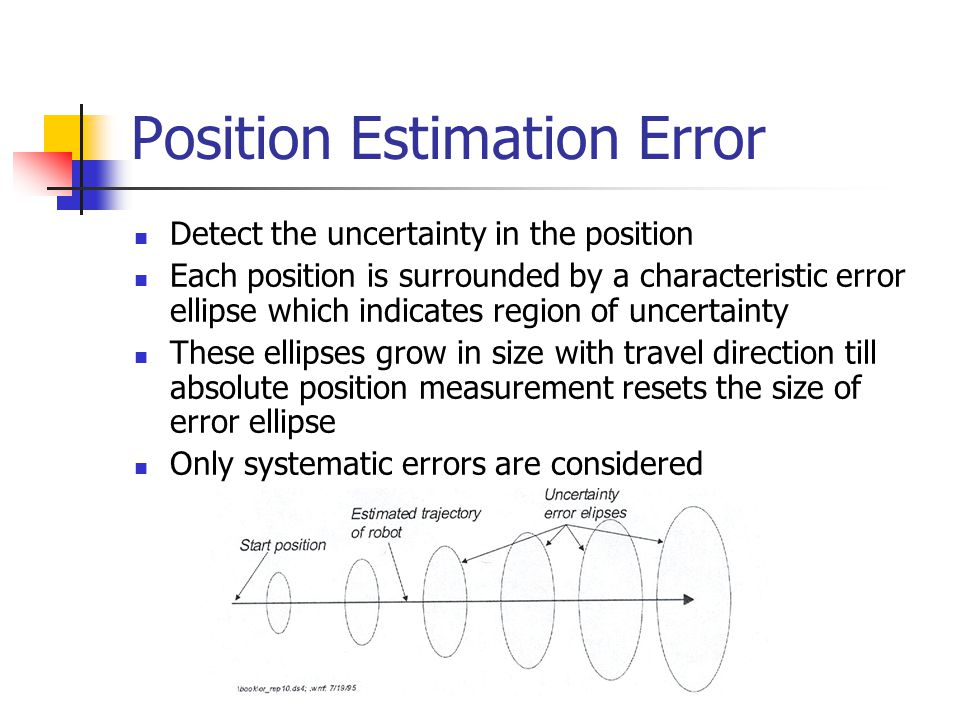 Position Estimation Error Detect the uncertainty in the position Each position is surrounded by a characteristic error ellipse which indicates region