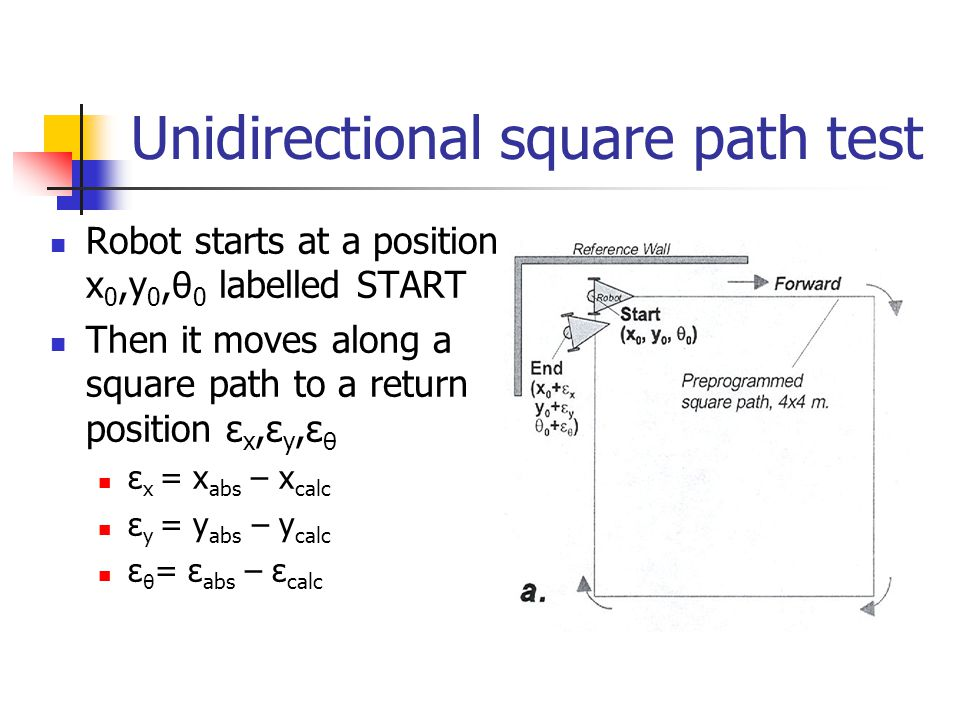 Unidirectional square path test Robot starts at a position x 0,y 0, θ 0 labelled START Then it moves along a square path to a return position ε x,ε y,