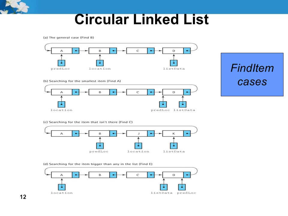 12 Circular Linked List FindItem cases