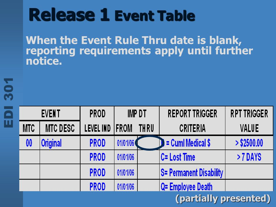 EDI 301 Release 1 Event Table (partially presented) When the Event Rule Thru date is blank, reporting requirements apply until further notice.