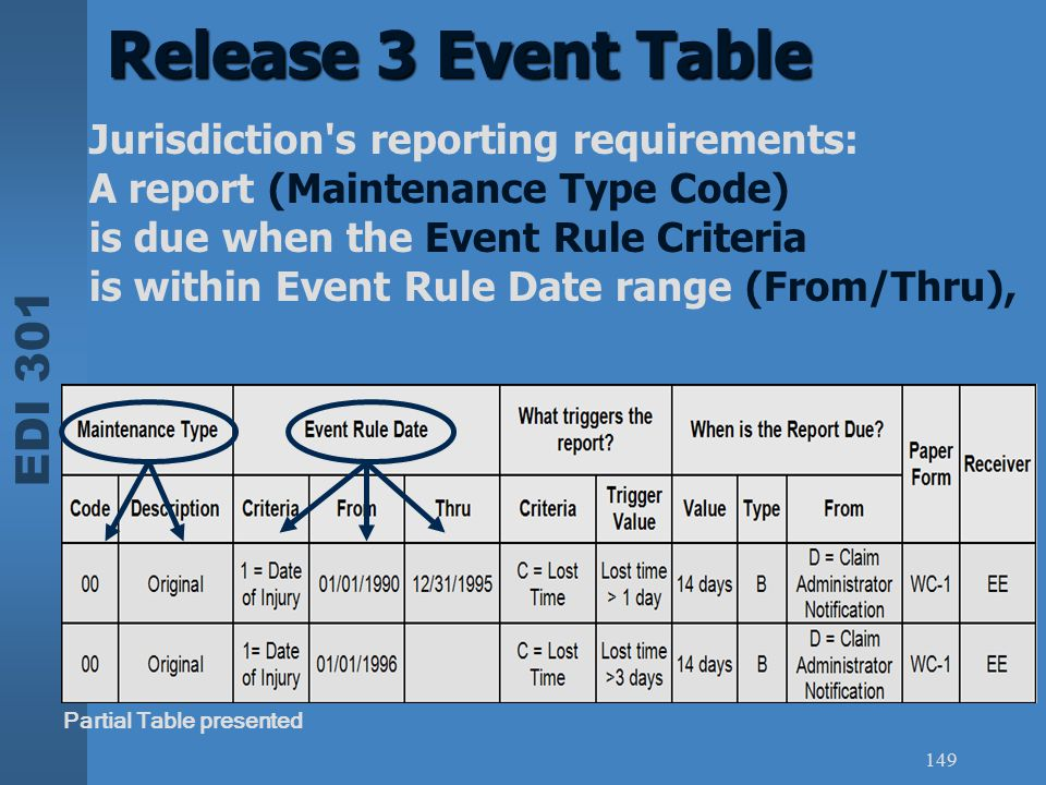EDI 301 149 Release 3 Event Table Partial Table presented Jurisdiction's reporting requirements: A report (Maintenance Type Code) is due when the Even