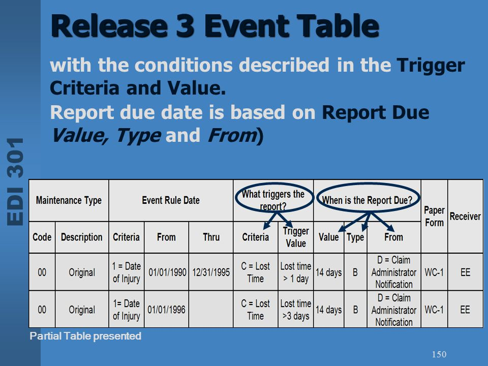 EDI 301 150 Release 3 Event Table Partial Table presented with the conditions described in the Trigger Criteria and Value. Report due date is based on
