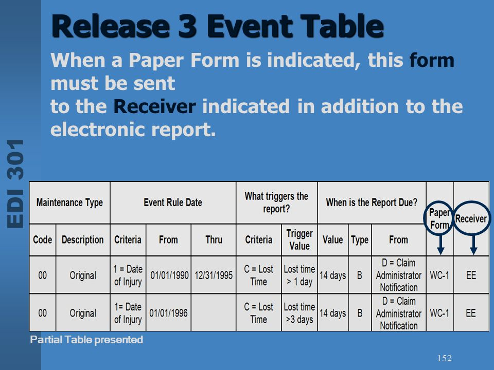 EDI 301 152 Release 3 Event Table Partial Table presented When a Paper Form is indicated, this form must be sent to the Receiver indicated in addition