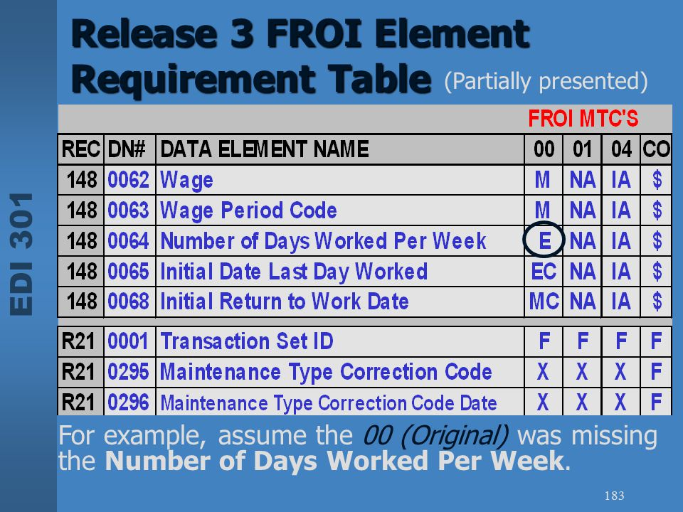EDI 301 183 Release 3 FROI Element Requirement Table For example, assume the 00 (Original) was missing the Number of Days Worked Per Week. (Partially