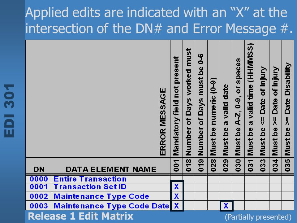 """EDI 301 (Partially presented) Applied edits are indicated with an """"X"""" at the intersection of the DN# and Error Message #. Release 1 Edit Matrix"""
